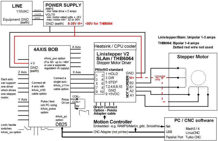 Stepper motor control block diagram for Stepper motor control system